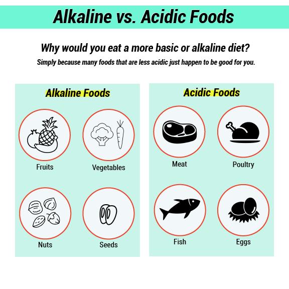 Infografik von alkalischen oder sauren Nahrungsmitteln
